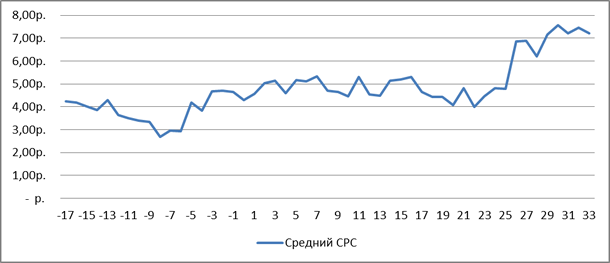 CPC на Google  AdWords (в рублях без НДС)